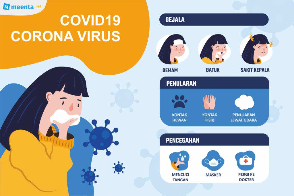 Virus corona, gejala, penularan, dan pencegahannya